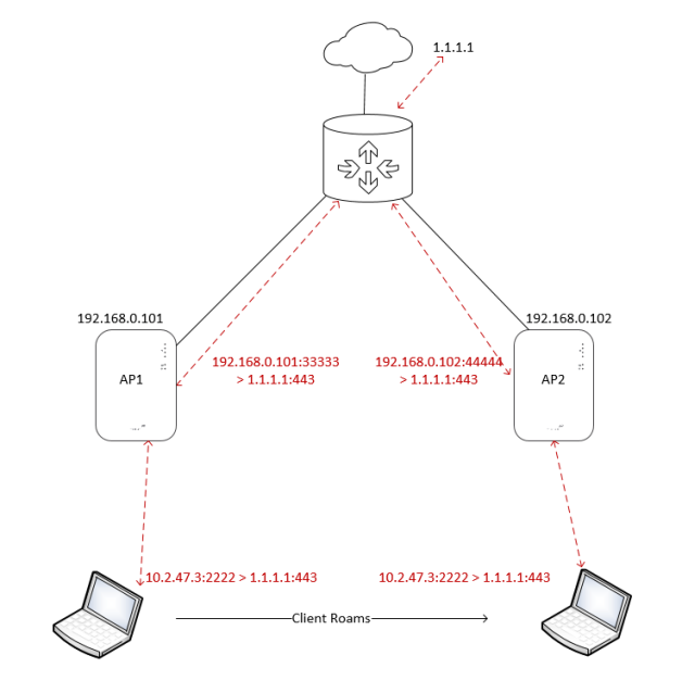 The Use of NAT Mode on Meraki MR Access Points – ToDSFromDS